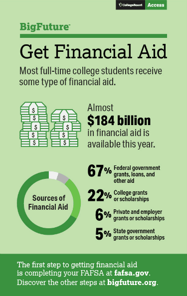 New year is here and you need to start your working on your free FAFSA application. If you haven't learn why you need to apply now!