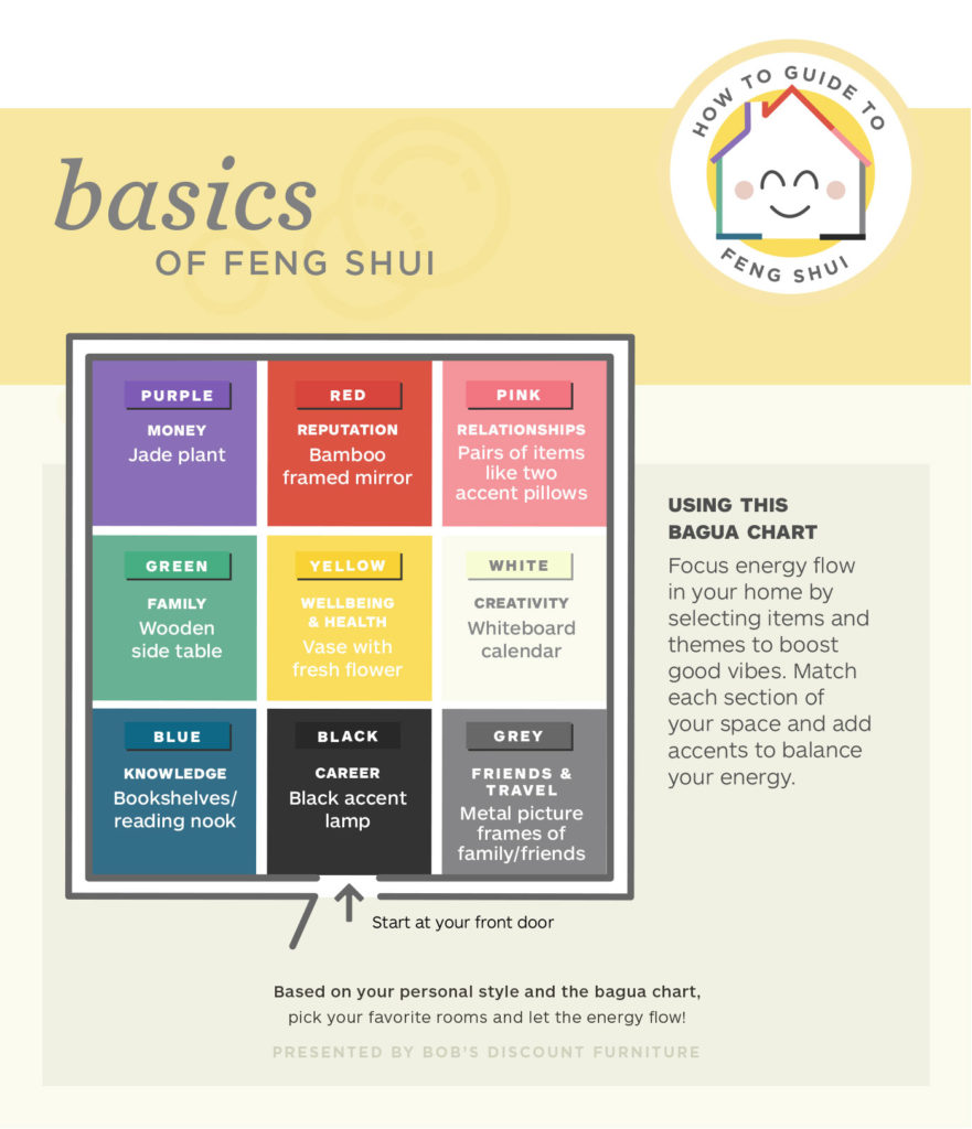 Basic of Feng Shui Color chart